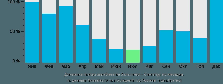 Динамика поиска авиабилетов из Хельсинки в Сингапур по месяцам