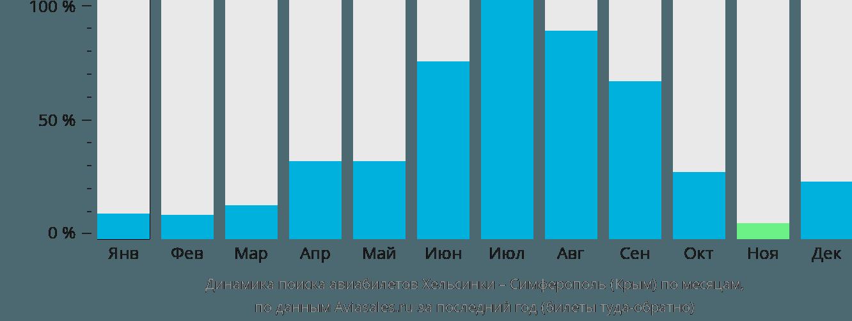Динамика поиска авиабилетов из Хельсинки в Симферополь по месяцам