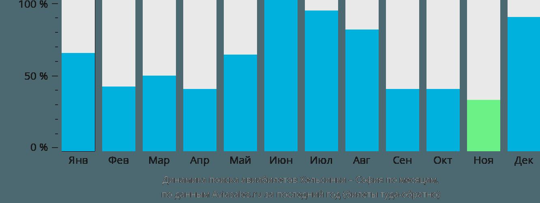 Динамика поиска авиабилетов из Хельсинки в Софию по месяцам