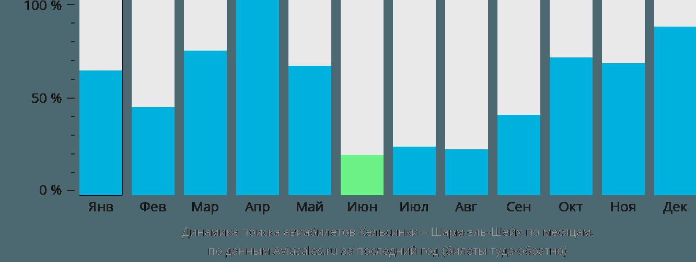 Динамика поиска авиабилетов из Хельсинки в Шарм-эль-Шейх по месяцам