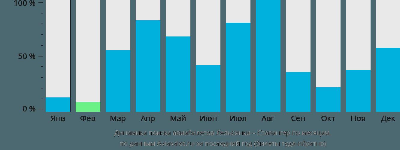 Динамика поиска авиабилетов из Хельсинки в Ставангер по месяцам
