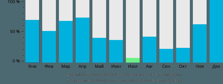Динамика поиска авиабилетов из Хельсинки в Санью по месяцам
