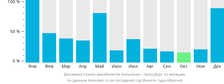 Динамика поиска авиабилетов из Хельсинки в Зальцбург по месяцам