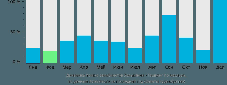 Динамика поиска авиабилетов из Хельсинки в Ташкент по месяцам