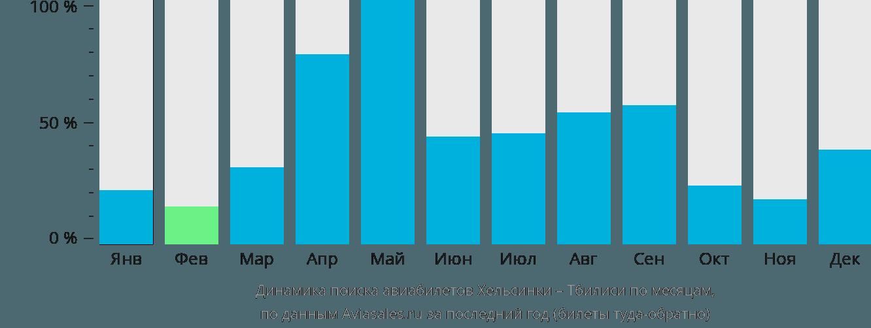 Динамика поиска авиабилетов из Хельсинки в Тбилиси по месяцам