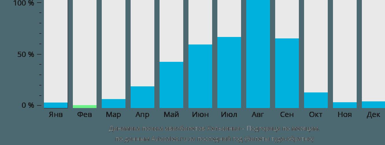 Динамика поиска авиабилетов из Хельсинки в Подгорицу по месяцам