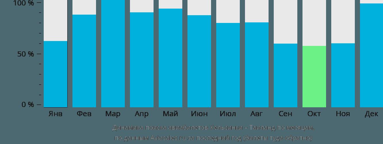Динамика поиска авиабилетов из Хельсинки в Таиланд по месяцам