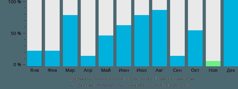 Динамика поиска авиабилетов из Хельсинки в Тюмень по месяцам