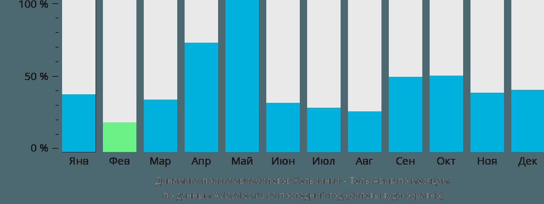 Динамика поиска авиабилетов из Хельсинки в Тель-Авив по месяцам
