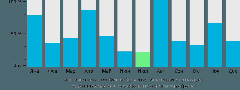 Динамика поиска авиабилетов из Хельсинки в Антананариву по месяцам