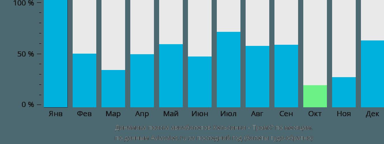 Динамика поиска авиабилетов из Хельсинки в Тромсё по месяцам