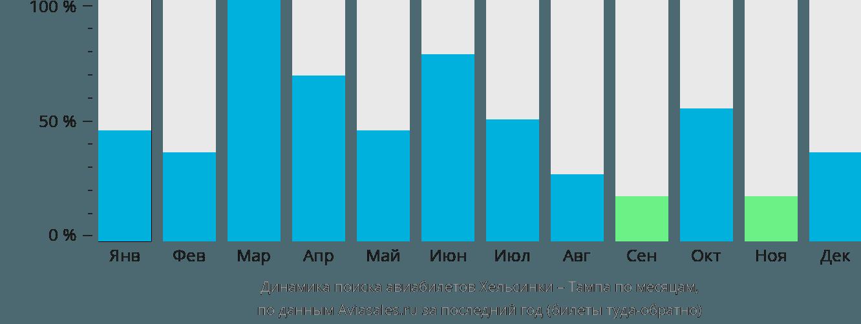 Динамика поиска авиабилетов из Хельсинки в Тампу по месяцам