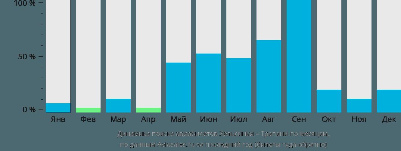 Динамика поиска авиабилетов из Хельсинки в Трапани по месяцам