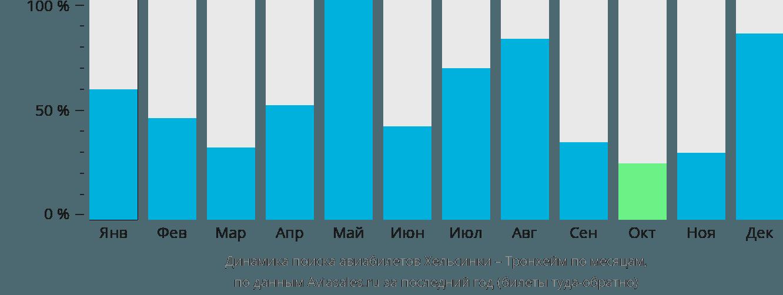 Динамика поиска авиабилетов из Хельсинки в Тронхейм по месяцам