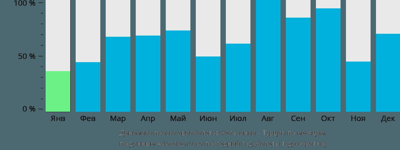 Динамика поиска авиабилетов из Хельсинки в Турцию по месяцам