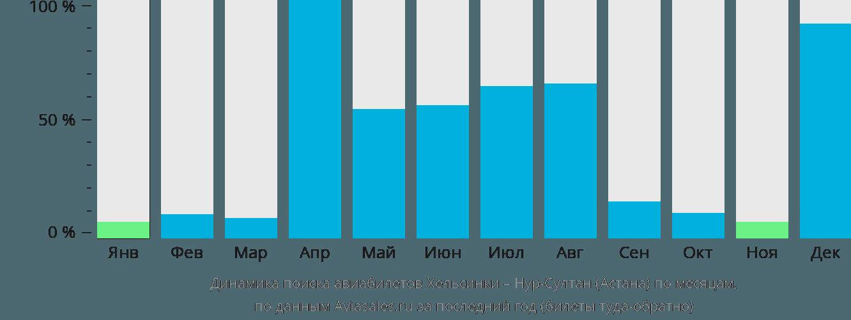 Динамика поиска авиабилетов из Хельсинки Нур-Султан (Астана) по месяцам