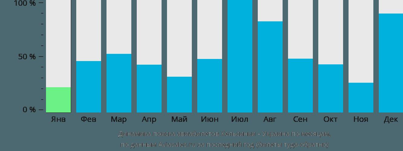 Динамика поиска авиабилетов из Хельсинки в Украину по месяцам