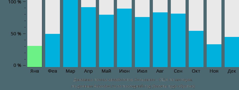 Динамика поиска авиабилетов из Хельсинки в США по месяцам