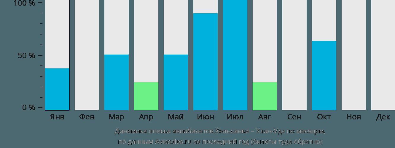 Динамика поиска авиабилетов из Хельсинки в Улан-Удэ по месяцам