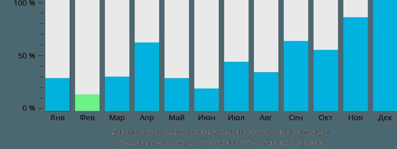 Динамика поиска авиабилетов из Хельсинки в Узбекистан по месяцам