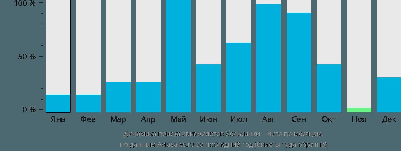 Динамика поиска авиабилетов из Хельсинки в Виго по месяцам