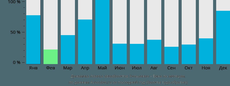 Динамика поиска авиабилетов из Хельсинки в Вену по месяцам