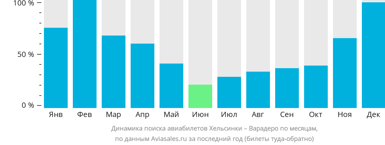 Динамика поиска авиабилетов из Хельсинки в Варадеро по месяцам