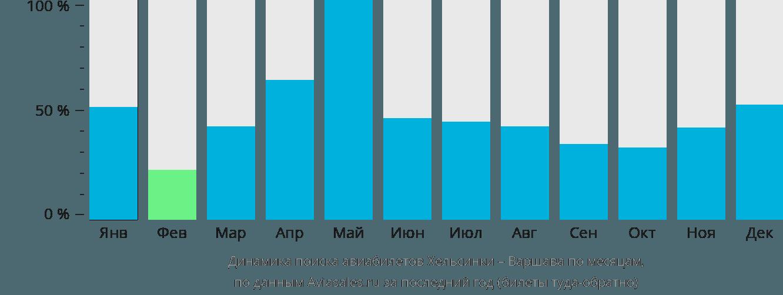 Динамика поиска авиабилетов из Хельсинки в Варшаву по месяцам