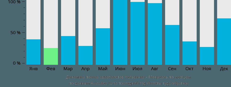 Динамика поиска авиабилетов из Хельсинки в Монреаль по месяцам