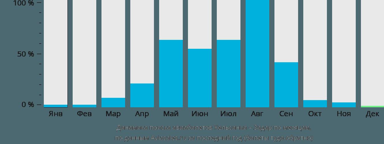 Динамика поиска авиабилетов из Хельсинки в Задар по месяцам