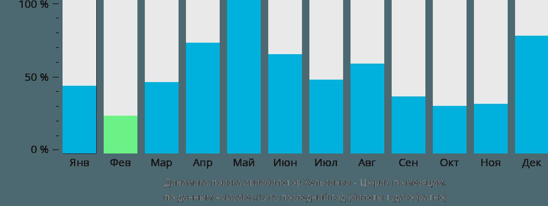 Динамика поиска авиабилетов из Хельсинки в Цюрих по месяцам