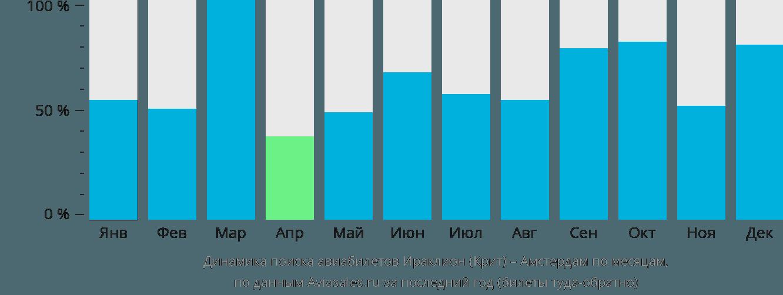 Динамика поиска авиабилетов из Ираклиона (Крит) в Амстердам по месяцам