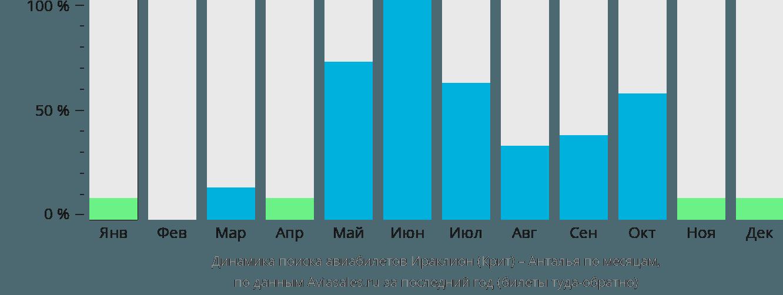 Динамика поиска авиабилетов из Ираклиона (Крит) в Анталью по месяцам