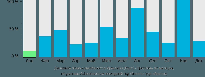Динамика поиска авиабилетов из Ираклиона (Крит) в Брюссель по месяцам