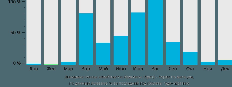 Динамика поиска авиабилетов из Ираклиона на Корфу по месяцам