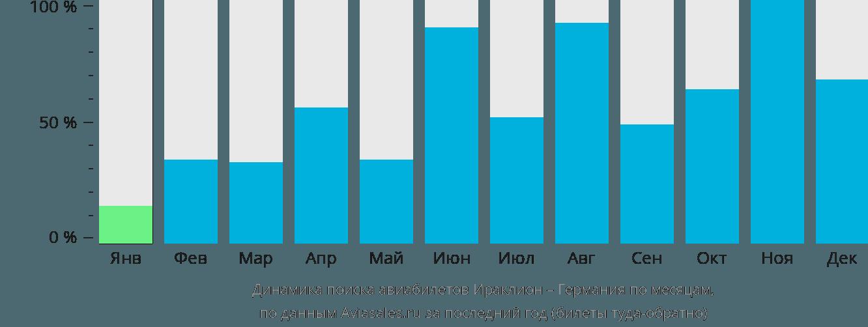 Динамика поиска авиабилетов из Ираклиона (Крит) в Германию по месяцам