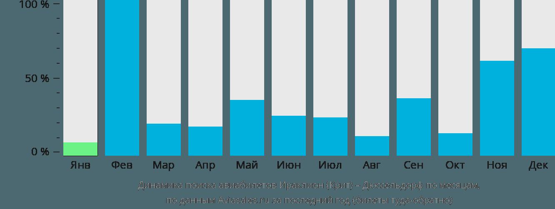 Динамика поиска авиабилетов из Ираклиона (Крит) в Дюссельдорф по месяцам