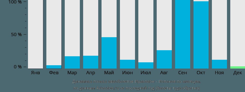 Динамика поиска авиабилетов из Ираклиона (Крит) в Испанию по месяцам