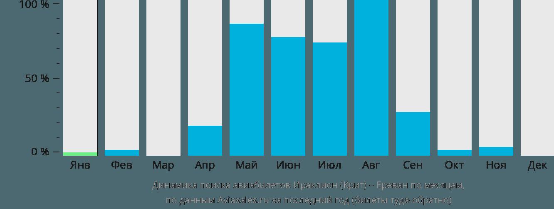 Динамика поиска авиабилетов из Ираклиона (Крит) в Ереван по месяцам