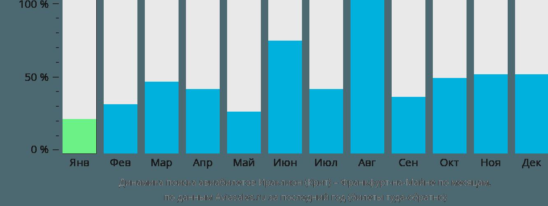 Динамика поиска авиабилетов из Ираклиона (Крит) во Франкфурт-на-Майне по месяцам