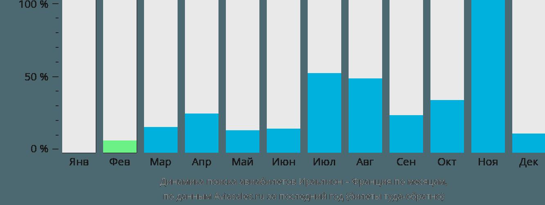 Динамика поиска авиабилетов из Ираклиона (Крит) во Францию по месяцам