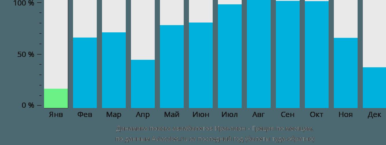 Динамика поиска авиабилетов из Ираклиона (Крит) в Грецию по месяцам