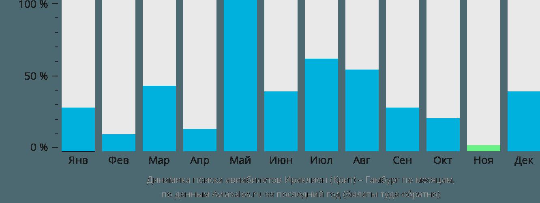 Динамика поиска авиабилетов из Ираклиона (Крит) в Гамбург по месяцам