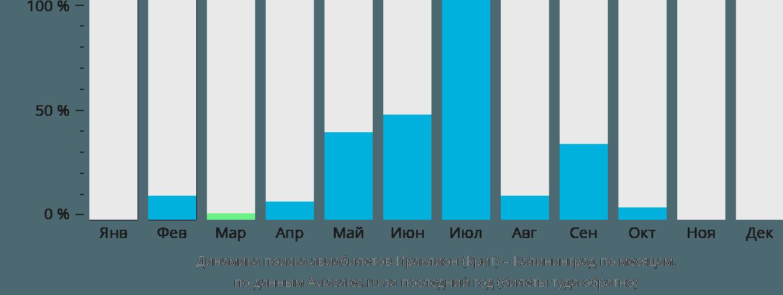 Динамика поиска авиабилетов из Ираклиона (Крит) в Калининград по месяцам