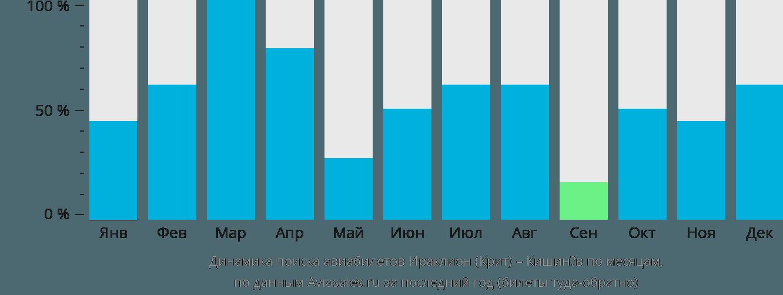 Динамика поиска авиабилетов из Ираклиона (Крит) в Кишинёв по месяцам