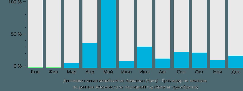 Динамика поиска авиабилетов из Ираклиона (Крит) в Краснодар по месяцам