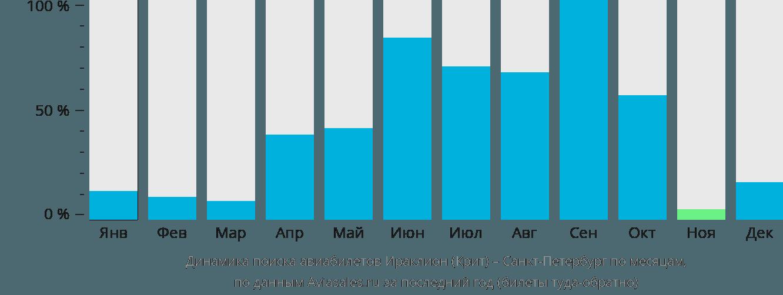 Динамика поиска авиабилетов из Ираклиона (Крит) в Санкт-Петербург по месяцам
