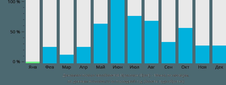 Динамика поиска авиабилетов из Ираклиона (Крит) в Минск по месяцам