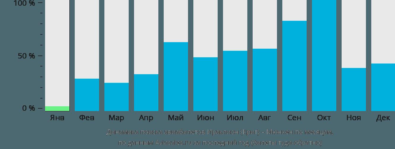 Динамика поиска авиабилетов из Ираклиона (Крит) в Мюнхен по месяцам