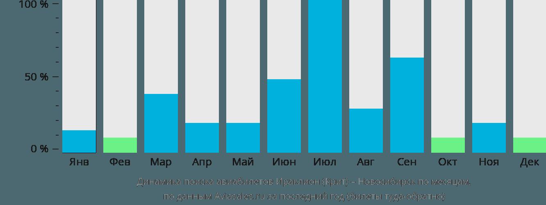 Динамика поиска авиабилетов из Ираклиона (Крит) в Новосибирск по месяцам